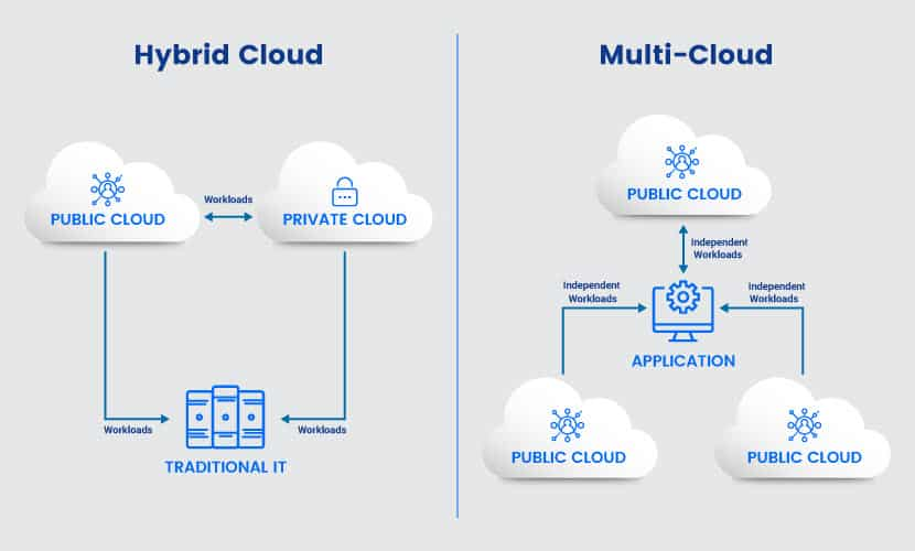 Hybrid Cloud vs Multi Cloud