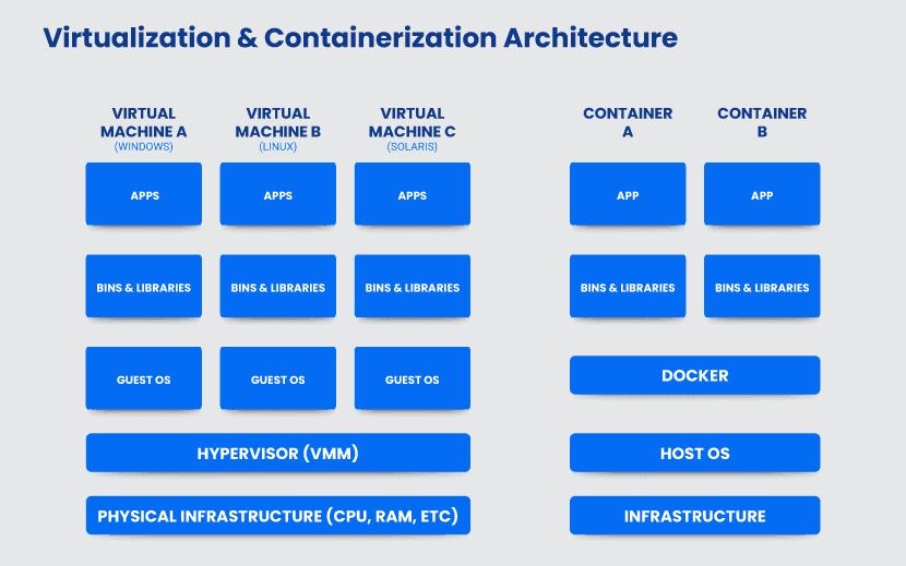 virtualization-and-containerization-architecture